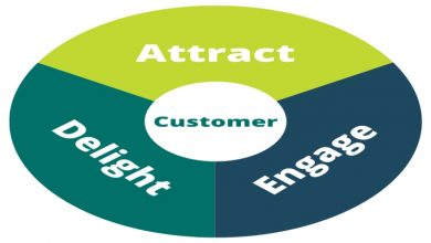 Photo of Process of Selling Airline Miles in the Best Opportunity Market