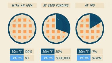 Photo of What are the different stages of startup funding?