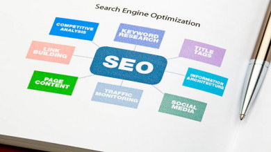 Photo of SEO ROI: How Is It Measured?