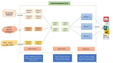 Photo of Data Virtualization: How it Works