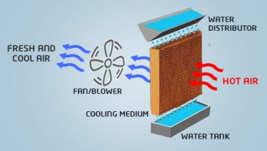 Photo of Where Do Evaporative Coolers Work Best?